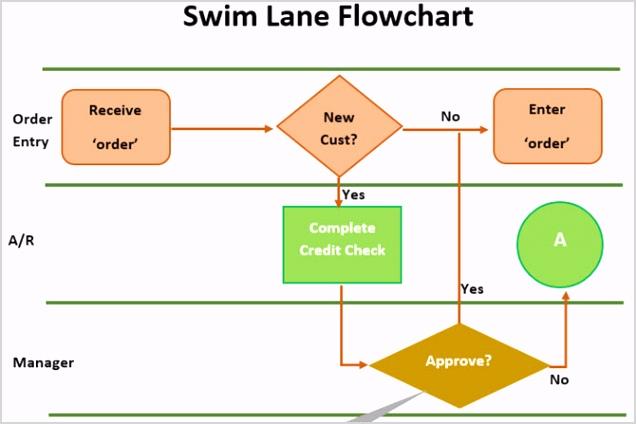 SwimlaneFlowchartTemplate Word