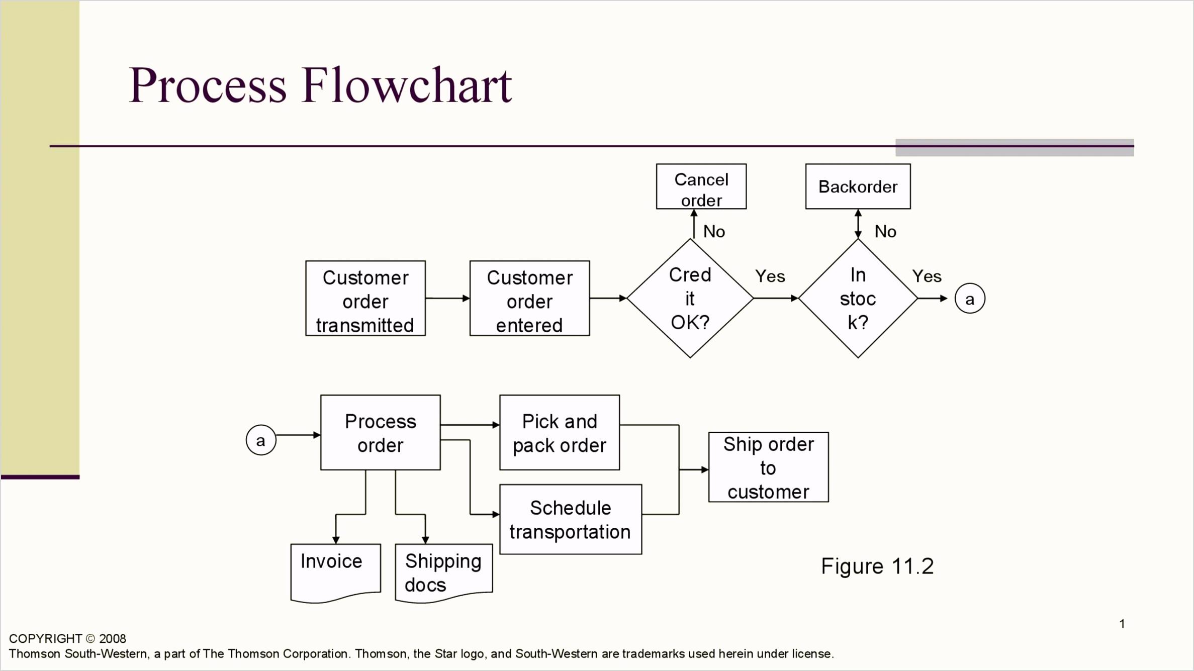 Flow Chart Template 10