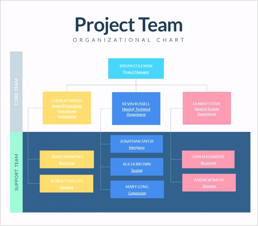 colorful project team organizational chart template visme