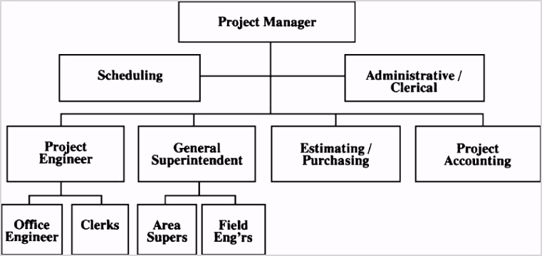 1 5 2 typical project organization chart large projects