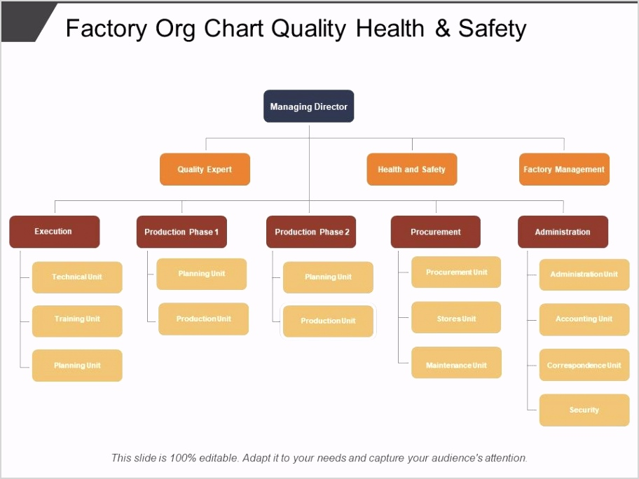 factory org chart quality health and safety Slide01