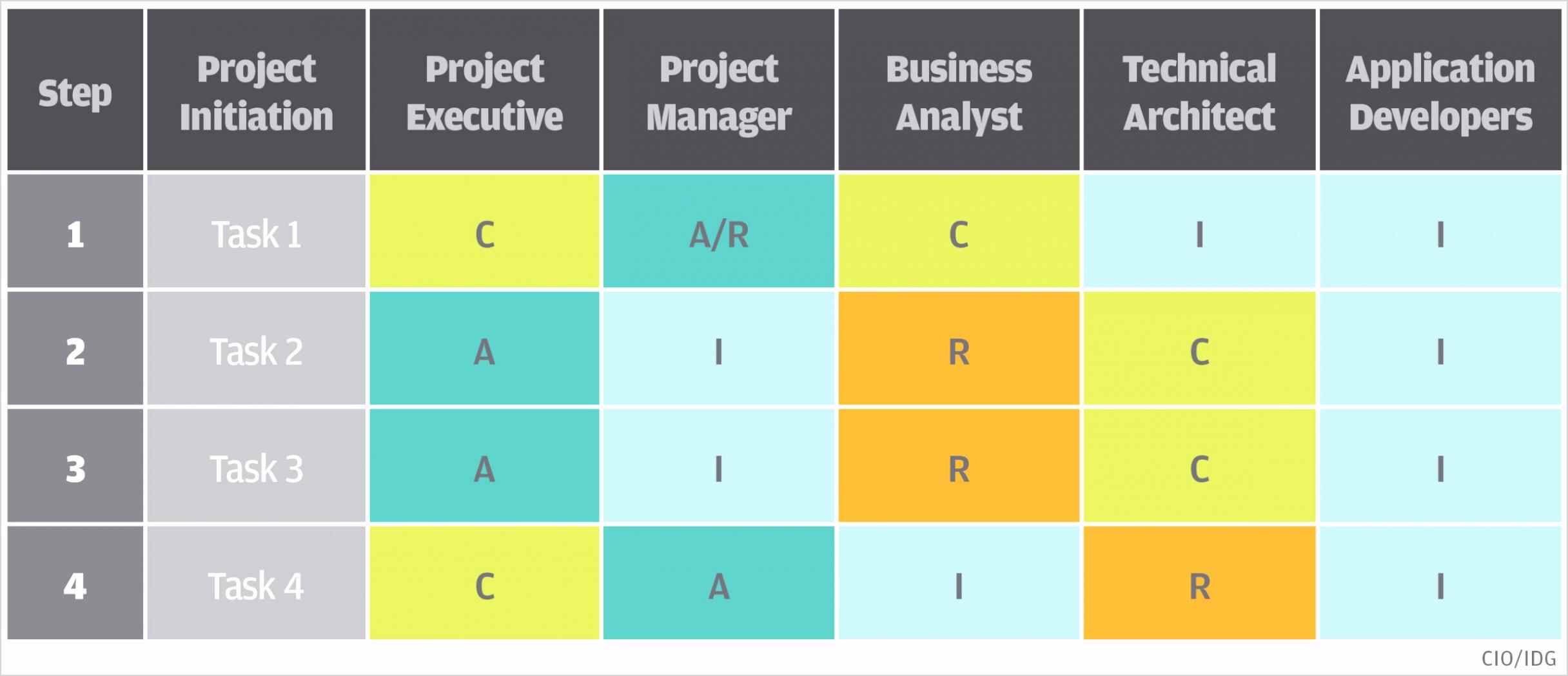 simplified raci matrix model chart cio orig scaled