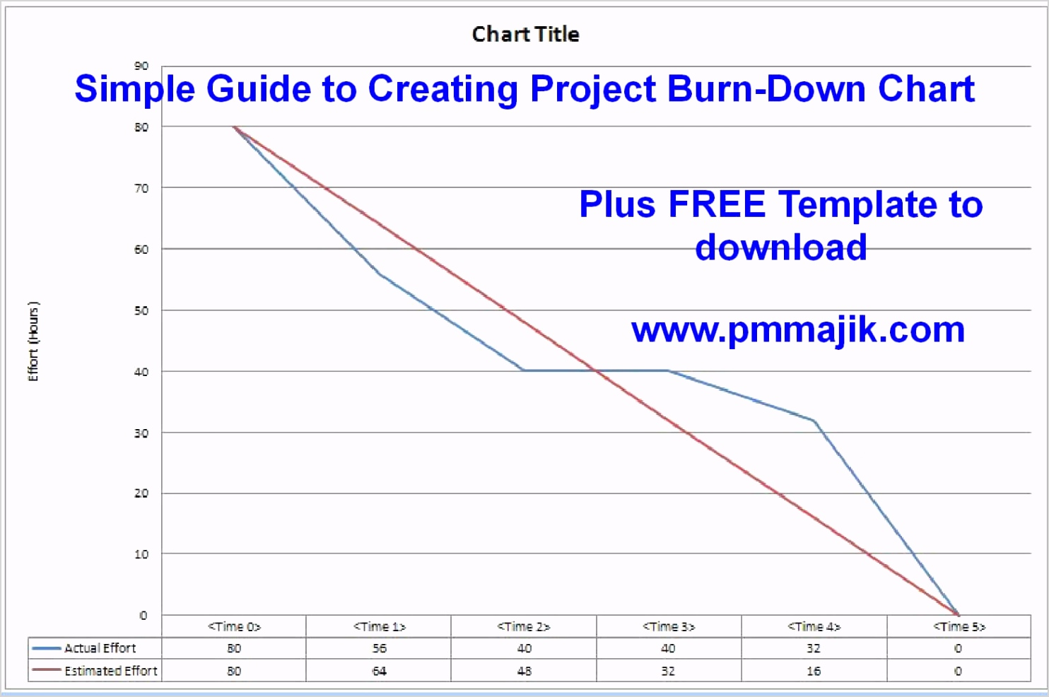 Guide project burn down chart