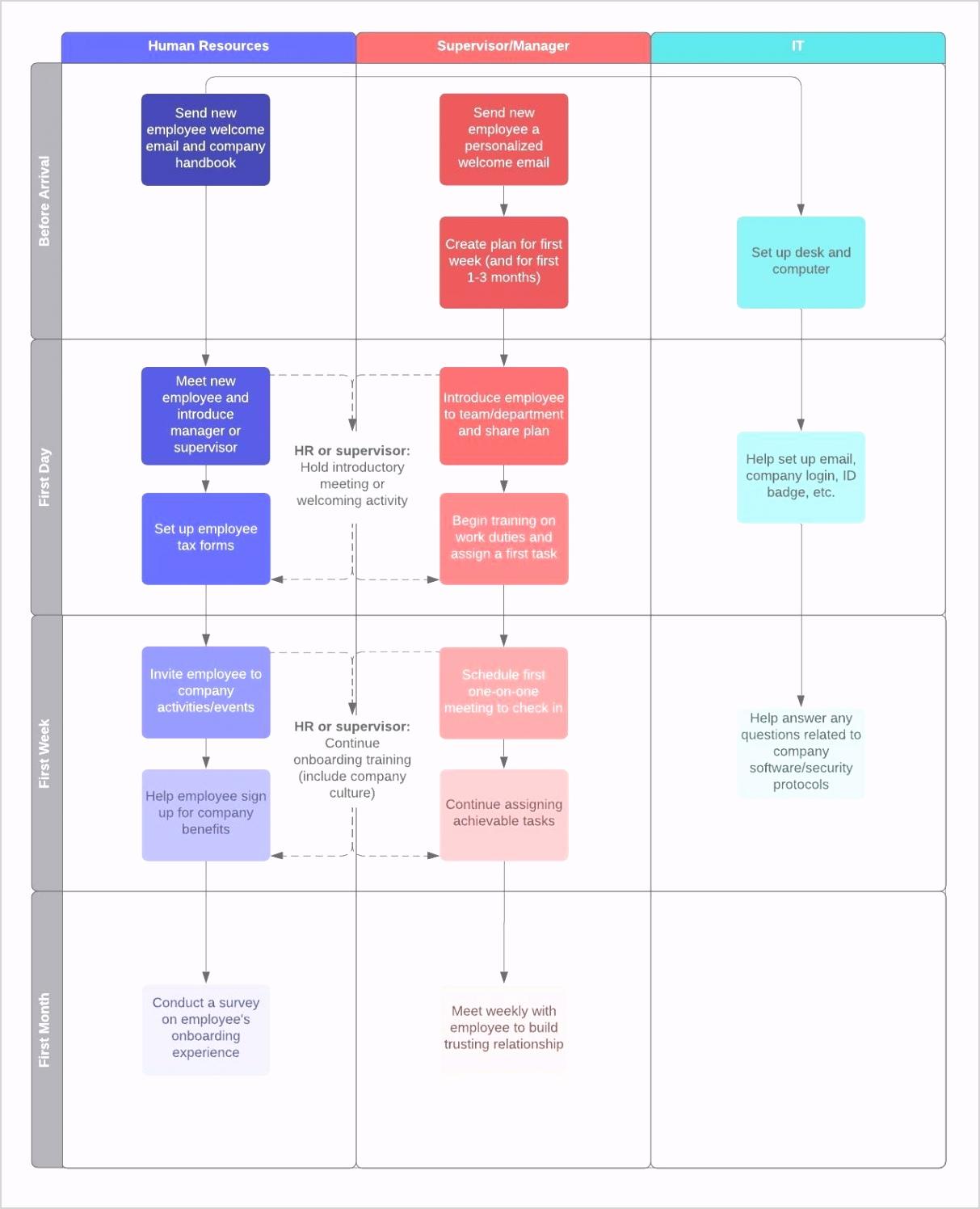 New Employee Orientation Process Flow