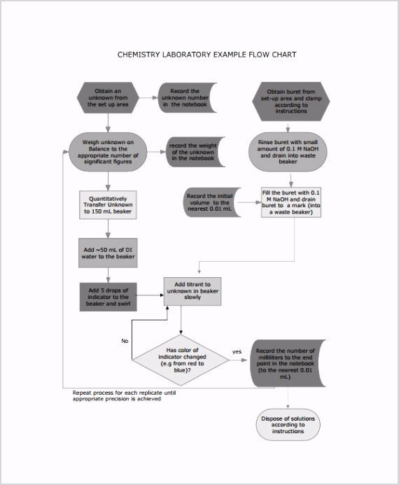 Chemistry Flow Chart Template