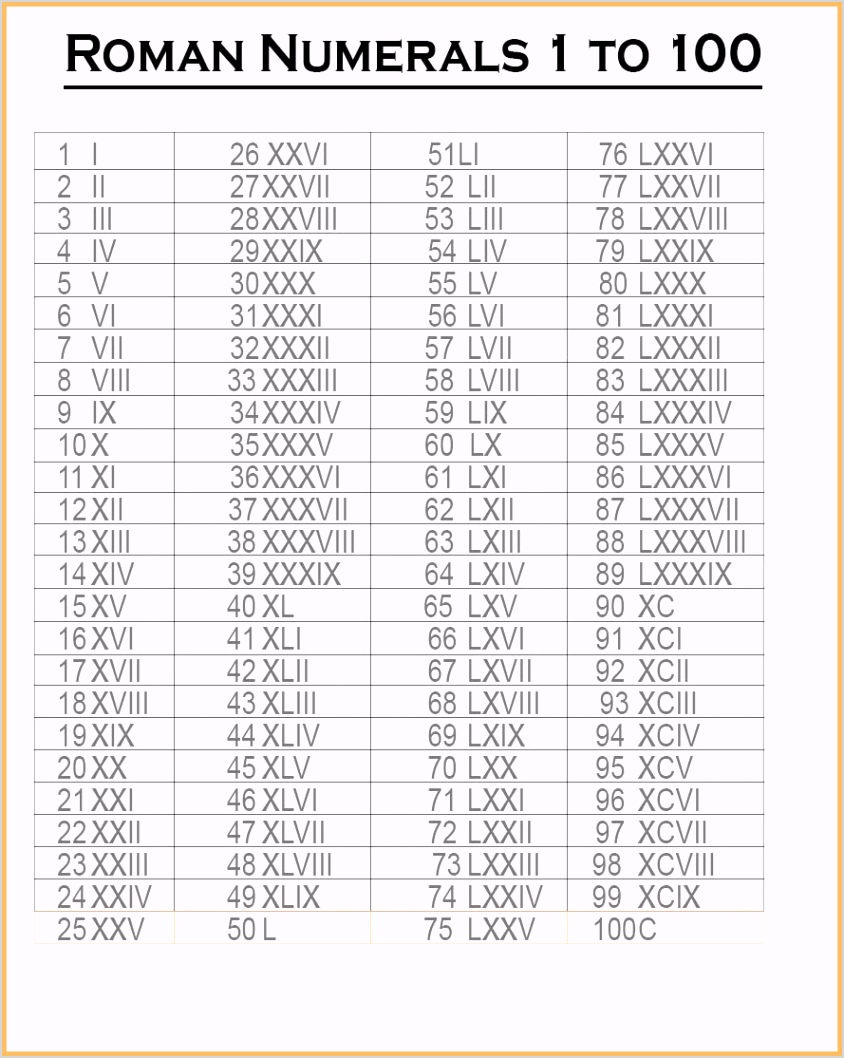 roman numerals 1 100 chart