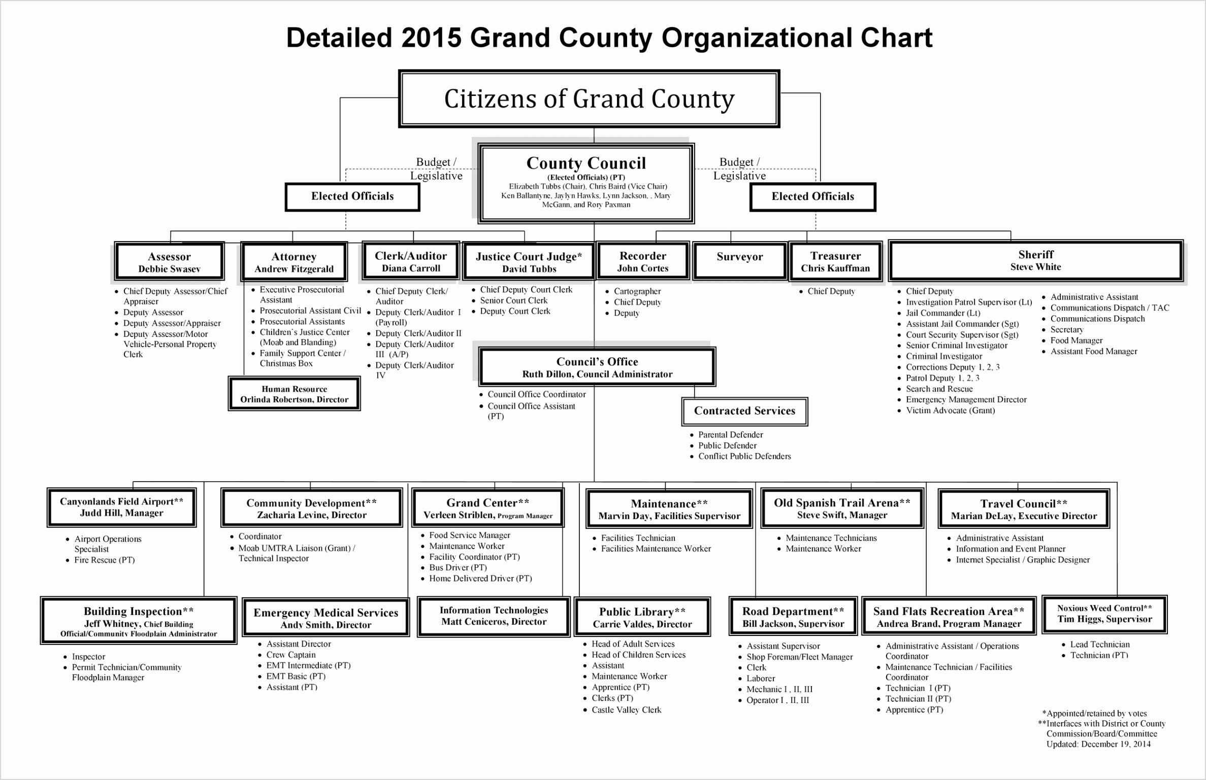 Organizational Chart 15