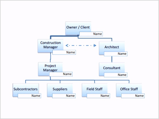 Project Organization Chart for Construction