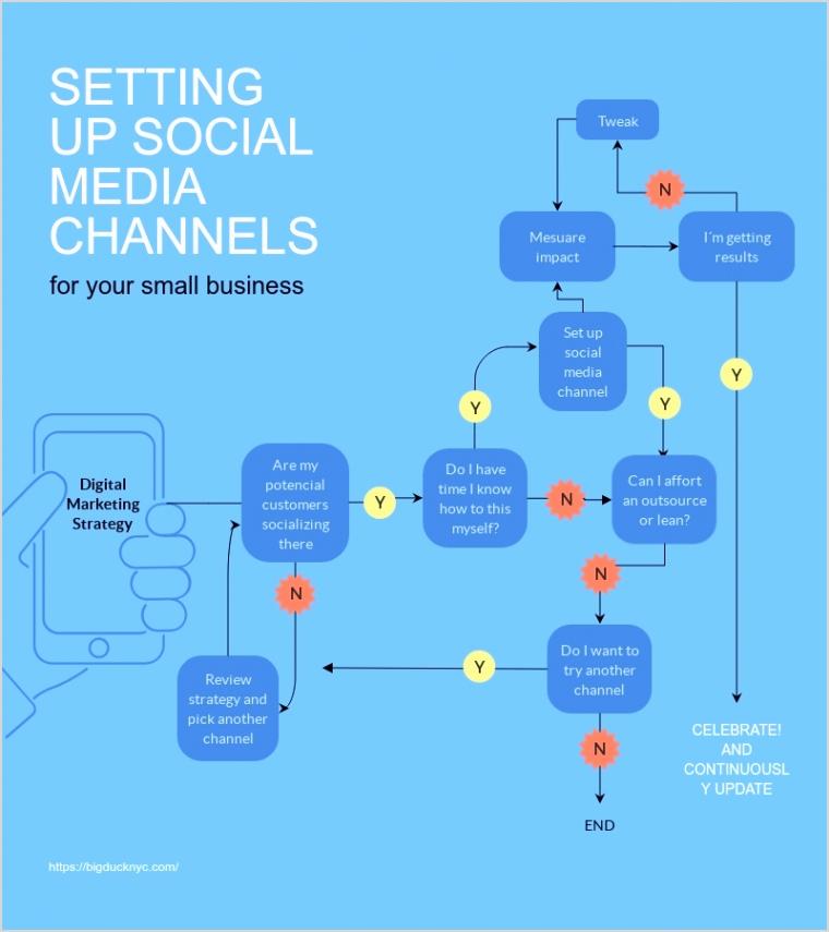 i Social Media Channel Flowchart full