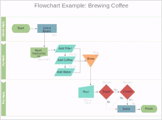 Microsoft Powerpoint Flowchart Template Sample Download