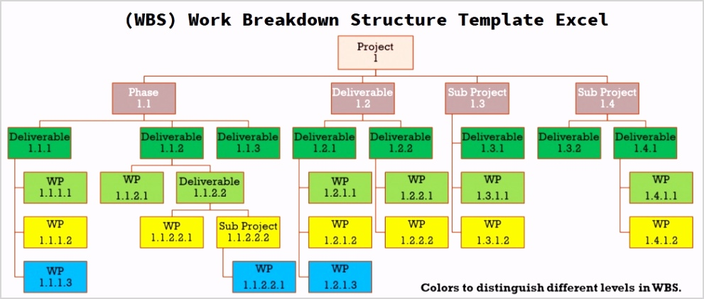 WBS Work Breakdown Structure Template Excel