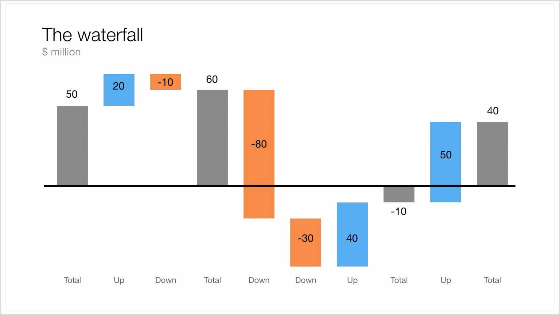 waterfall chart powerpoint 2