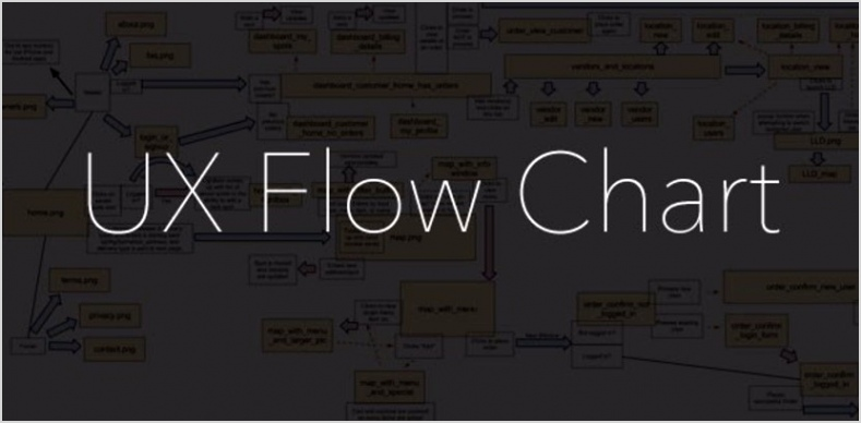 Flow Chart Template Google Docs 66569 Net9c How to Create A User Experience Flow Chart Ux Flow Chart Bxc@[o H G T E N B E B T D A S D F G H J K L O I U Y T R M N W C G T Y U X Z C C X Z A S Q W D D A J H H U I K J T U F I E F D W H I O C P L O K I U J M N H Y T R F V C D E W S X Z A Q S Z X C V B N M N B V C C X Z A Q W E E D C V T