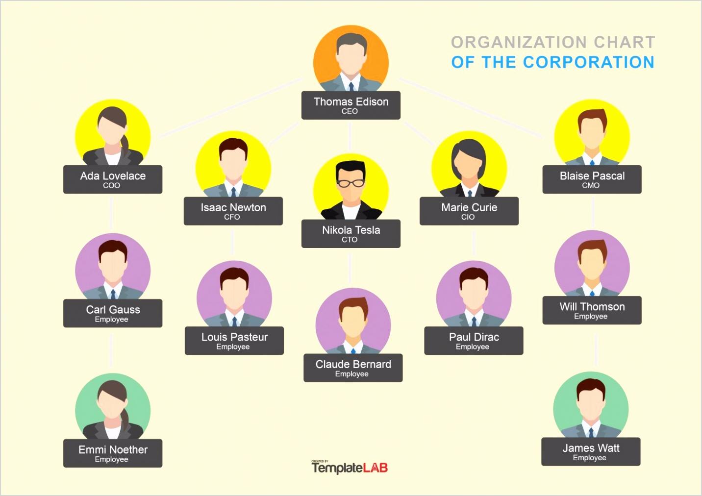 Organization Chart Template 7 TemplateLab e