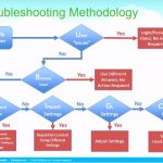 Free Work Process Flow Chart Template 83007 Zhs2m Learn How to Flow Chart Your Business Processes Hr Bartender Lab@[o H G T E N B E B T D A S D F G H J K L O I U Y T R M N W C G T Y U X Z C C X Z A S Q W D D A J H H U I K J T U F I E F D W H I O C P L O K I U J M N H Y T R F V C D E W S X Z A Q S Z X C V B N M N B V C C X Z A Q W E E D C V T