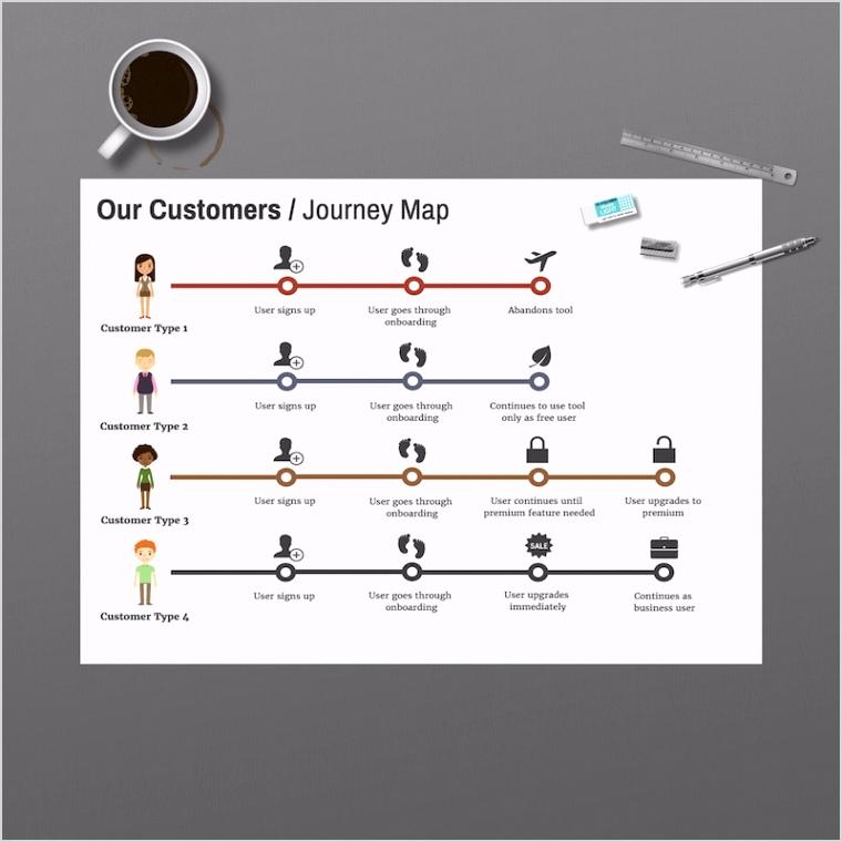 User Journeys Flow Chart Template