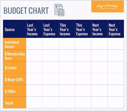 Fundraising Plan Bud Chart 1