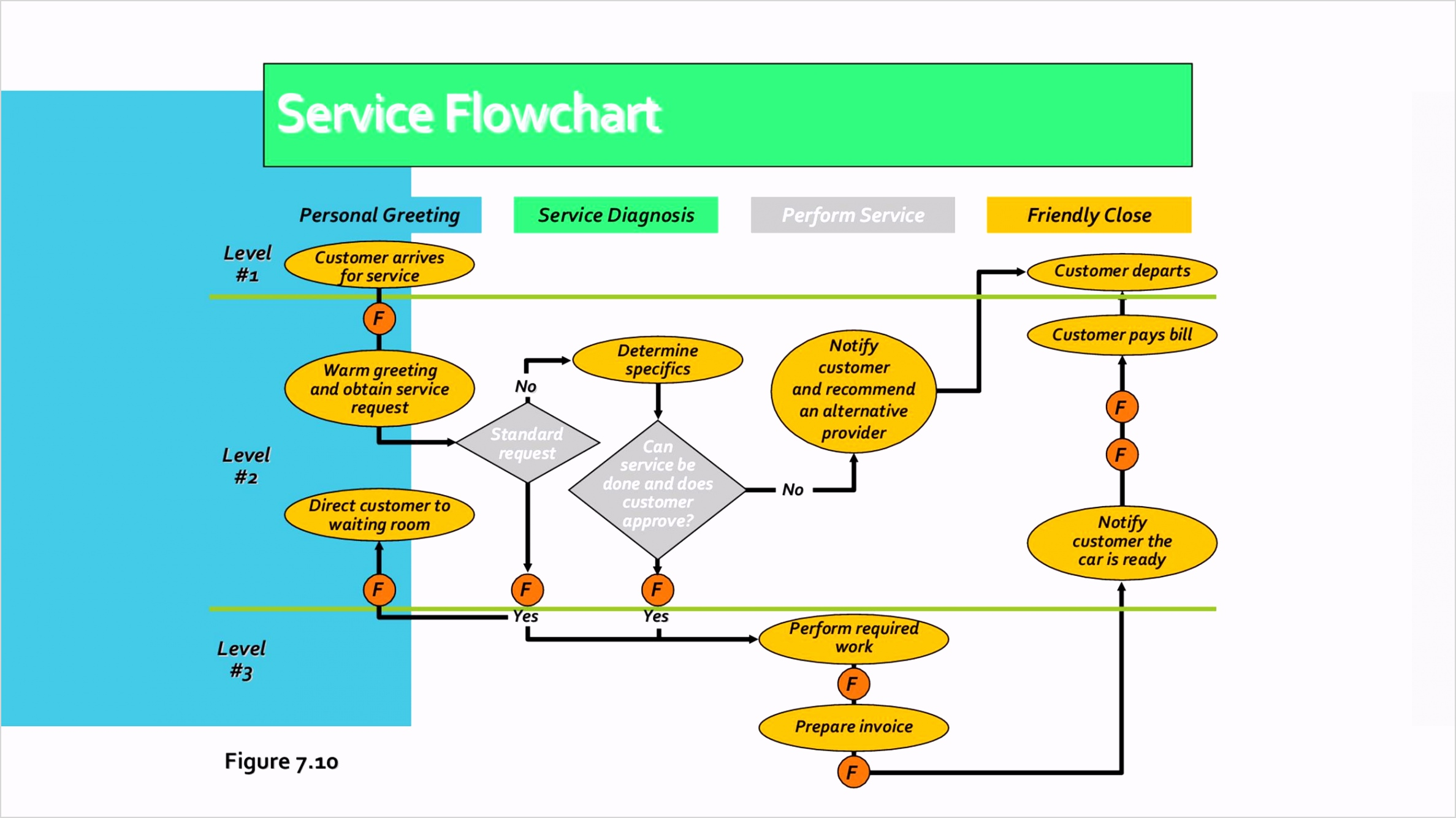41 Fantastic Flow Chart Templates [Word Excel Power Point]