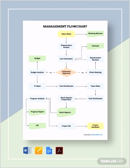 Sample Management Flowchart 2