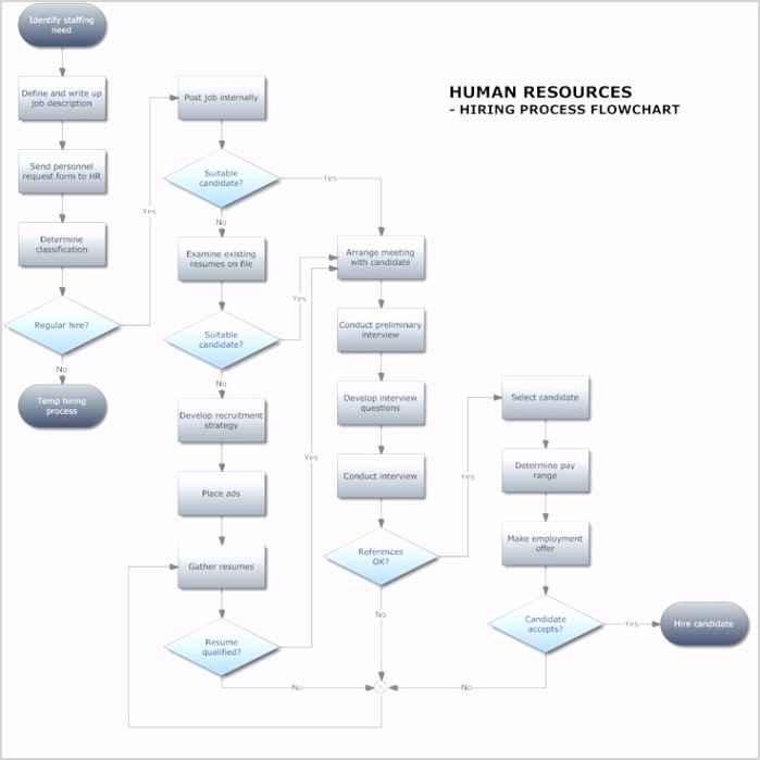management human resources hiring flow chart flowchart example human resources hiring pro