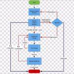 Management Flow Chart Template 77354 Hdv4e Change Management Process Flow Chart Template Caska Sdo@[o H G T E N B E B T D A S D F G H J K L O I U Y T R M N W C G T Y U X Z C C X Z A S Q W D D A J H H U I K J T U F I E F D W H I O C P L O K I U J M N H Y T R F V C D E W S X Z A Q S Z X C V B N M N B V C C X Z A Q W E E D C V T