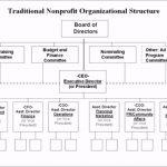 Non Profit organization Chart Template 09659 Koj3g Traditional Nonprofit organizational Structure Omw@[o H G T E N B E B T D A S D F G H J K L O I U Y T R M N W C G T Y U X Z C C X Z A S Q W D D A J H H U I K J T U F I E F D W H I O C P L O K I U J M N H Y T R F V C D E W S X Z A Q S Z X C V B N M N B V C C X Z A Q W E E D C V T