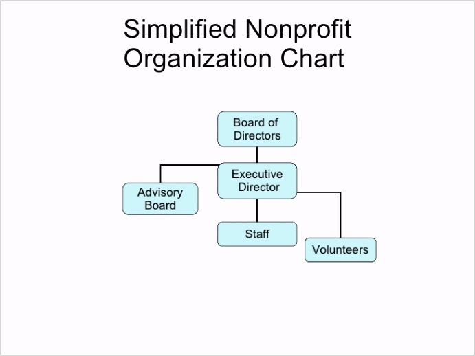 simplified nonprofit org chart 1 728