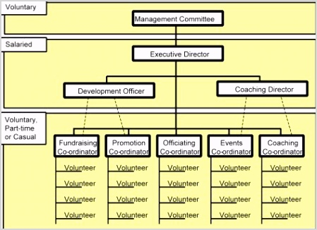 post non profit blank organizational charts printable
