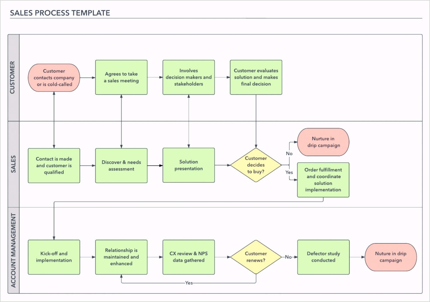 how to build a successful sales process lucidchart blog sales process flow chart template