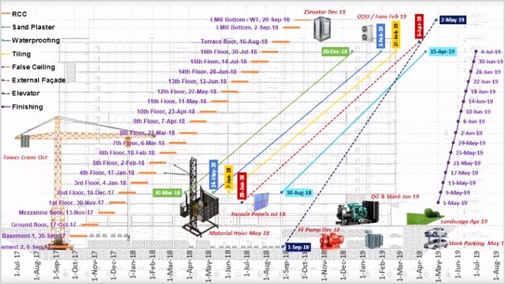 line of balance or 3d gantt charts