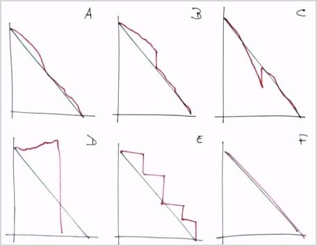 Read a Burndown Chart