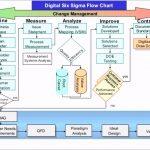 Six Sigma Flow Chart Template 04521 Ooh6b Digital Six Sigma Vs Directed Innovation Trx@[o H G T E N B E B T D A S D F G H J K L O I U Y T R M N W C G T Y U X Z C C X Z A S Q W D D A J H H U I K J T U F I E F D W H I O C P L O K I U J M N H Y T R F V C D E W S X Z A Q S Z X C V B N M N B V C C X Z A Q W E E D C V T