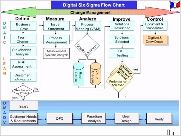 digital six sigma vs directed innovation 14 638