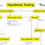 Six Sigma Flow Chart Template 83638 Ijh7h the History Of the Hypothesis Testing Flow Chart Ciu@[o H G T E N B E B T D A S D F G H J K L O I U Y T R M N W C G T Y U X Z C C X Z A S Q W D D A J H H U I K J T U F I E F D W H I O C P L O K I U J M N H Y T R F V C D E W S X Z A Q S Z X C V B N M N B V C C X Z A Q W E E D C V T