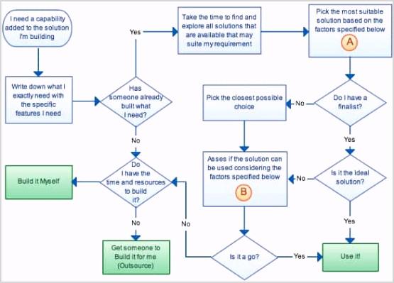 flow chart word template koranstickenco