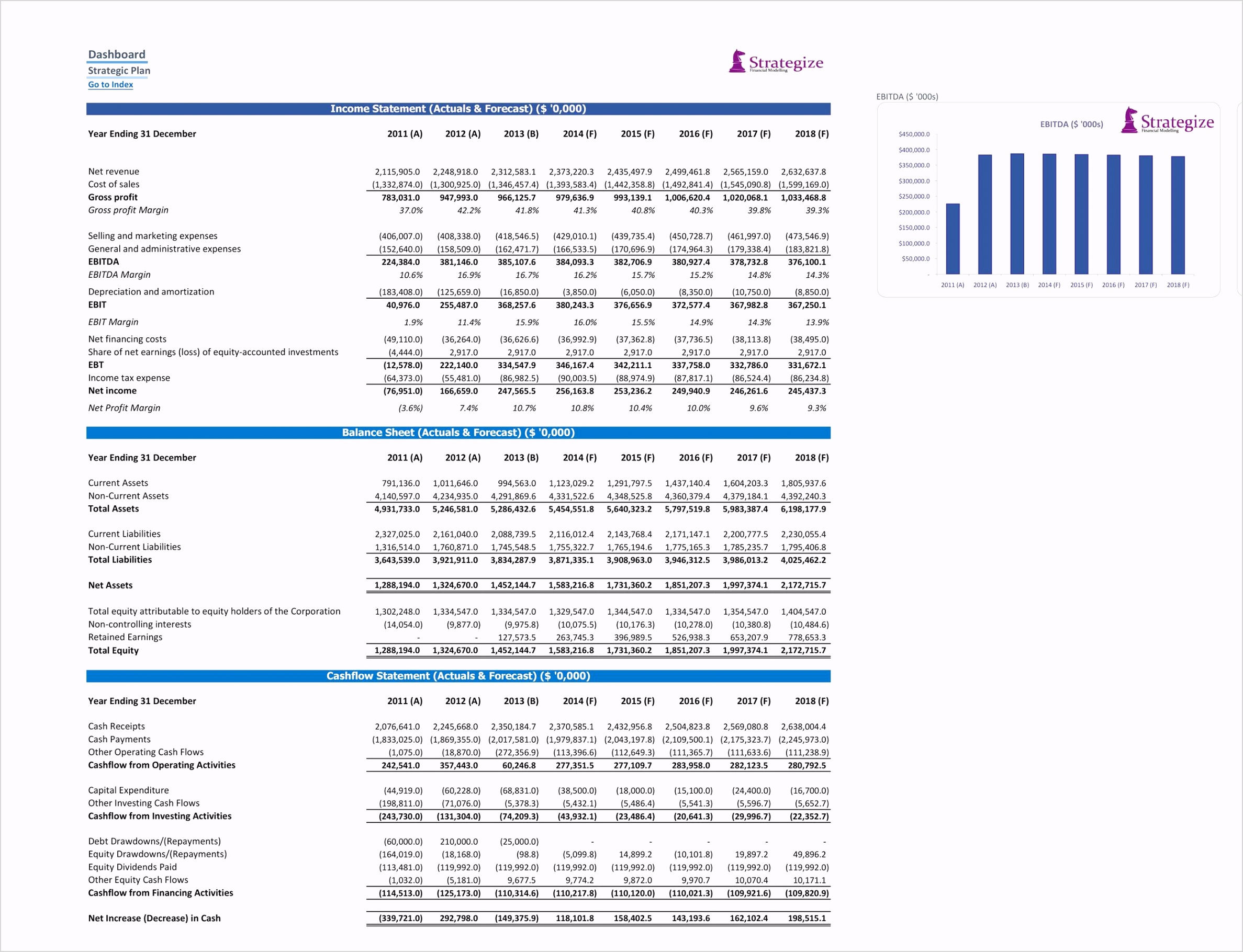 Waterfall Chart Template Download