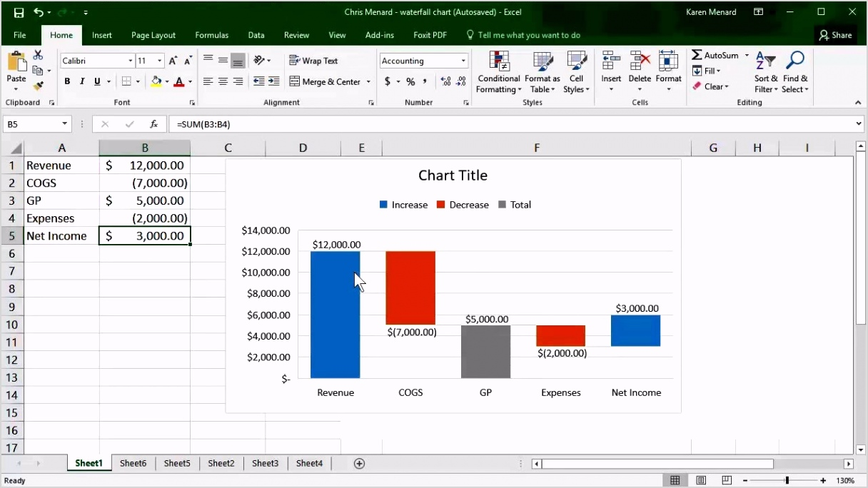 Waterfall Chart In Excel Template 96160 Scg9n Waterfall Chart In Excel 2016 by Chris Menard Okf@[o H G T E N B E B T D A S D F G H J K L O I U Y T R M N W C G T Y U X Z C C X Z A S Q W D D A J H H U I K J T U F I E F D W H I O C P L O K I U J M N H Y T R F V C D E W S X Z A Q S Z X C V B N M N B V C C X Z A Q W E E D C V T