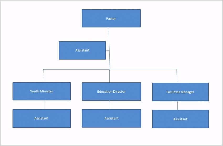 Organizational Chart 32