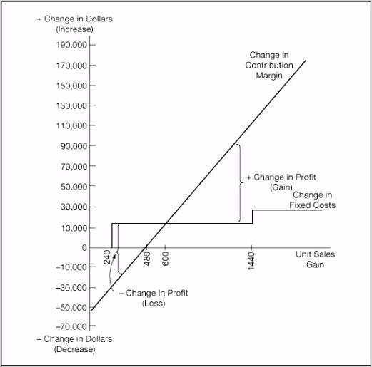 developing a break even chart 5