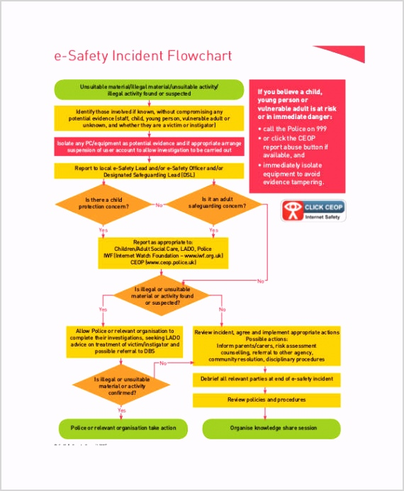 Safety Incident Flow Chart