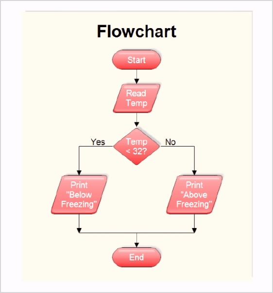 Flow Chart Template for Mac 65851 Cga5a Free 30 Sample Flow Chart Templates In Pdf Excel Ius@[o H G T E N B E B T D A S D F G H J K L O I U Y T R M N W C G T Y U X Z C C X Z A S Q W D D A J H H U I K J T U F I E F D W H I O C P L O K I U J M N H Y T R F V C D E W S X Z A Q S Z X C V B N M N B V C C X Z A Q W E E D C V T