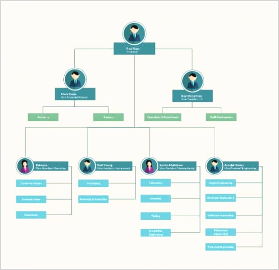 Download Organizational Flow Chart Template min