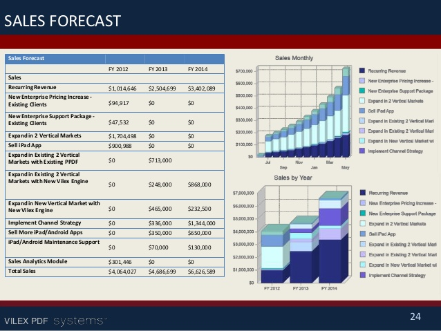 Sales Forecast Template Excel | shatterlion.info